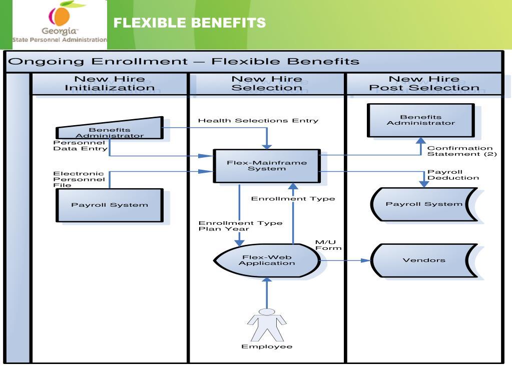 FLEXIBLE BENEFITS