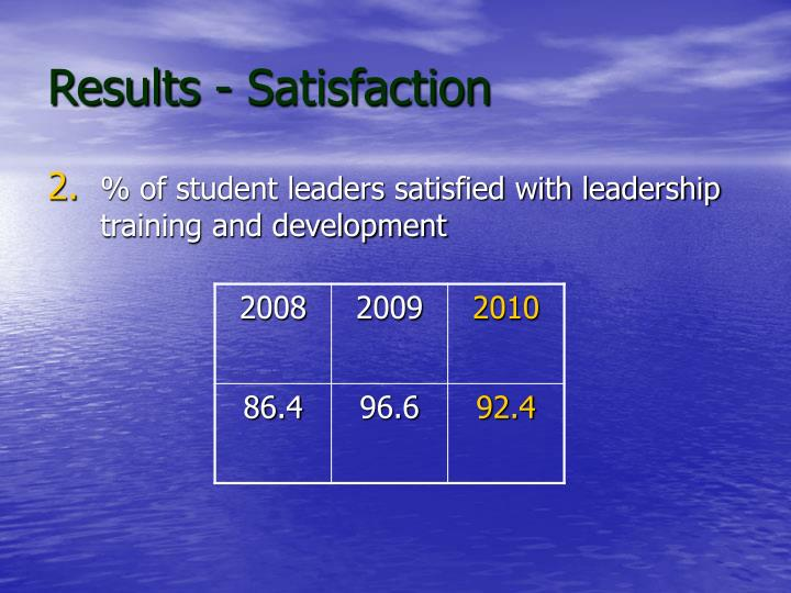 Results - Satisfaction