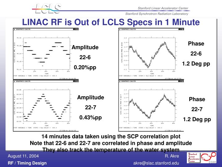 LINAC RF is Out of LCLS Specs in 1 Minute