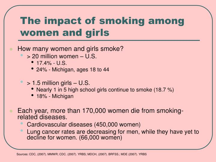 The impact of smoking among women and girls