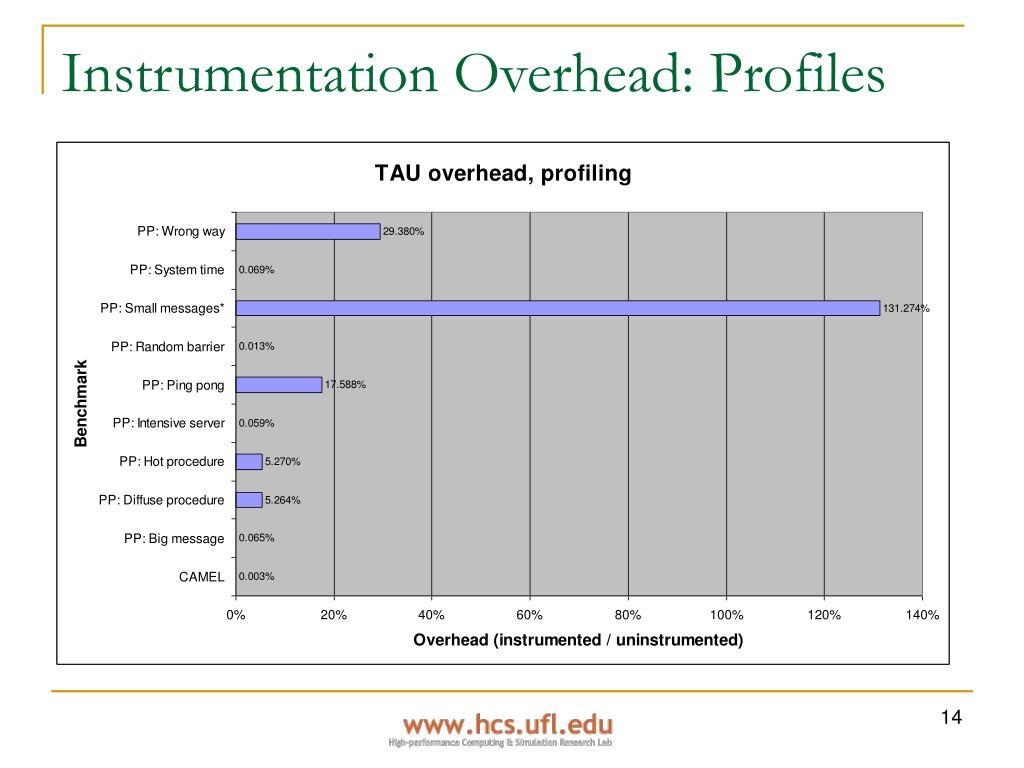 Instrumentation Overhead: Profiles