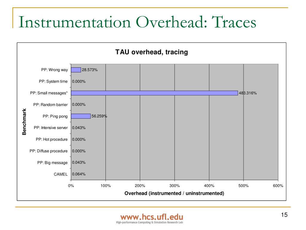 Instrumentation Overhead: Traces