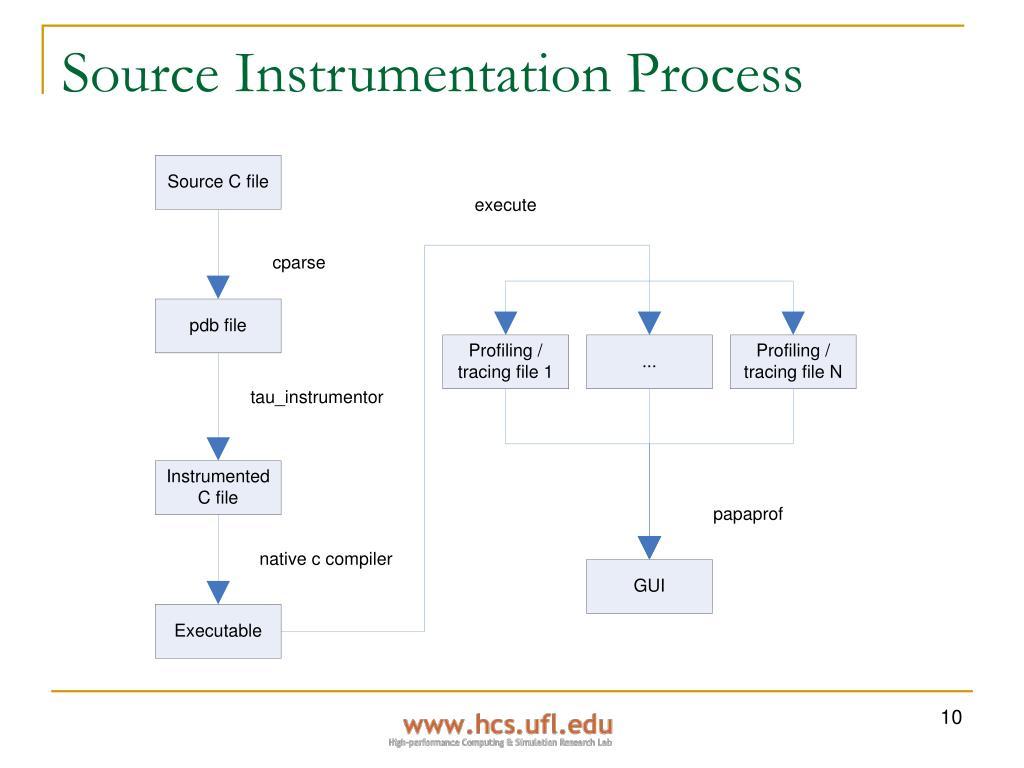 Source Instrumentation Process