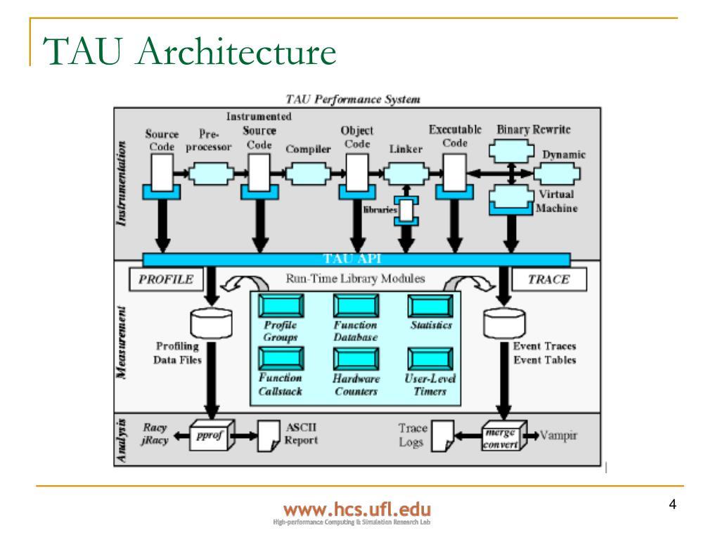 TAU Architecture
