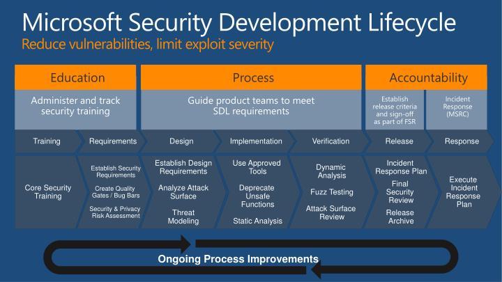 Microsoft Security Development Lifecycle