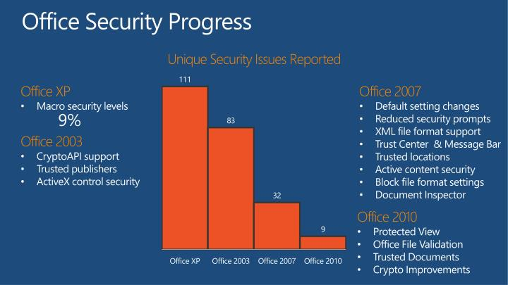 Office Security Progress