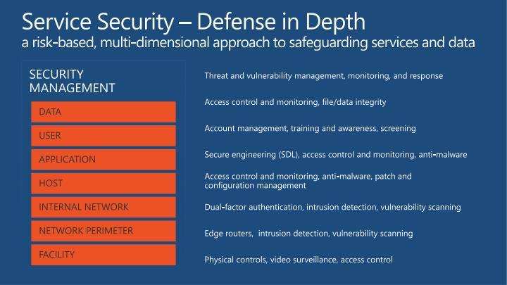 Service Security – Defense in Depth