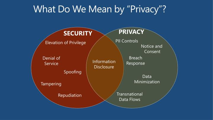 """What Do We Mean by """"Privacy""""?"""
