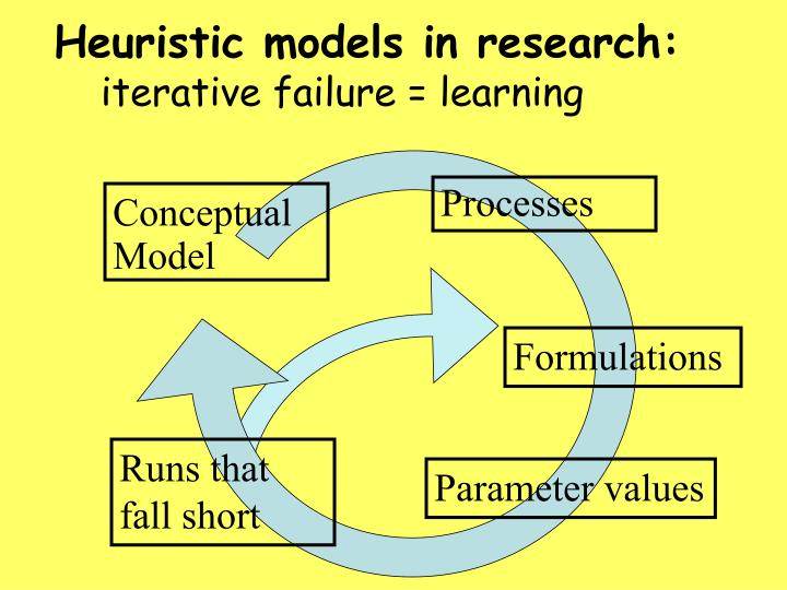 Heuristic models in research:
