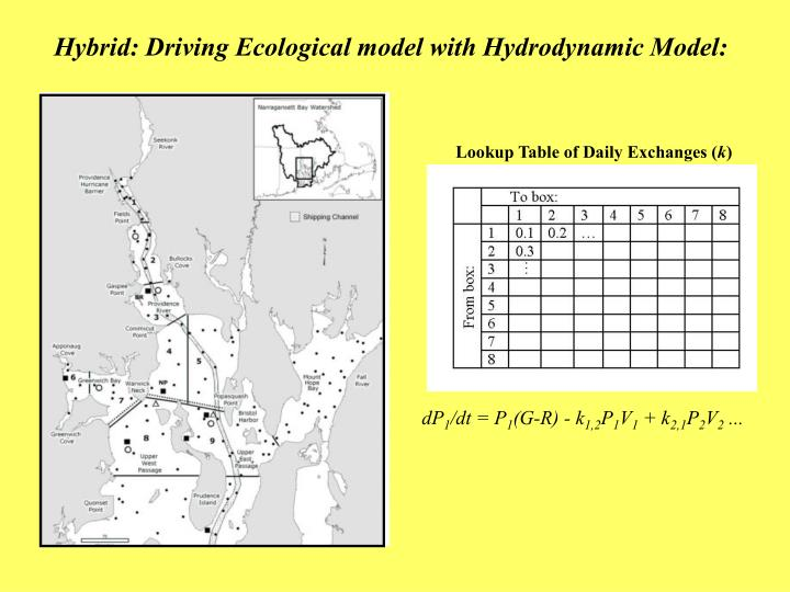 Hybrid: Driving Ecological model with Hydrodynamic Model:
