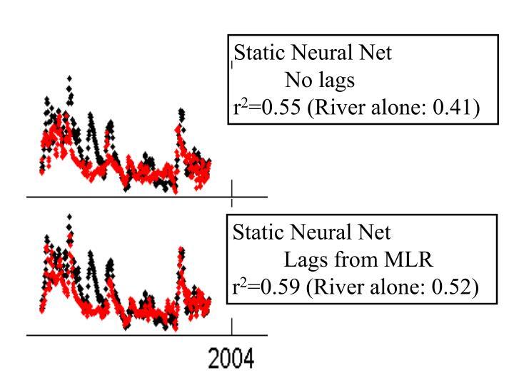 Static Neural Net