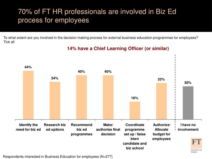 70% of FT HR professionals are involved in Biz Ed process for employees