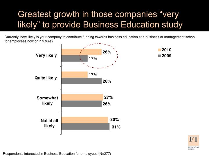 """Greatest growth in those companies """"very likely"""" to provide Business Education study"""