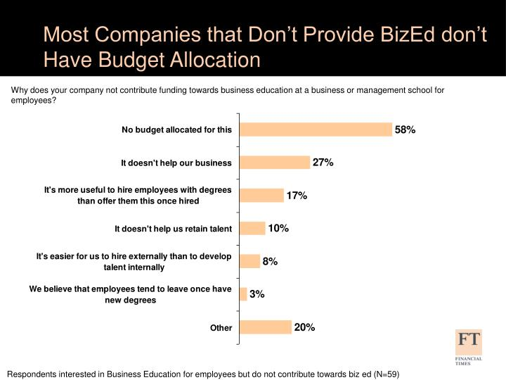 Most Companies that Don't Provide BizEd don't Have Budget Allocation