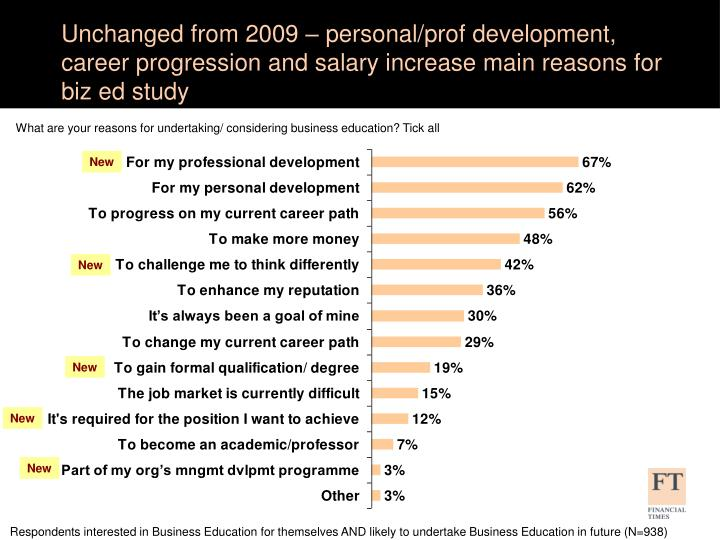Unchanged from 2009 – personal/prof development, career progression and salary increase main reasons for biz ed study