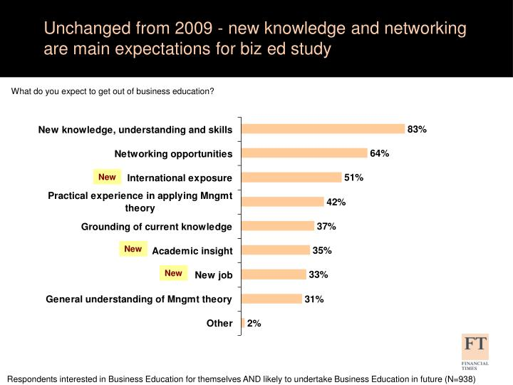 Unchanged from 2009 - new knowledge and networking are main expectations for biz ed study