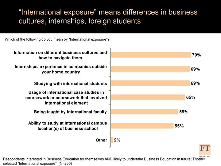 """""""International exposure"""" means differences in business cultures, internships, foreign students"""