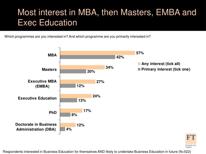 Most interest in MBA, then Masters, EMBA and Exec Education