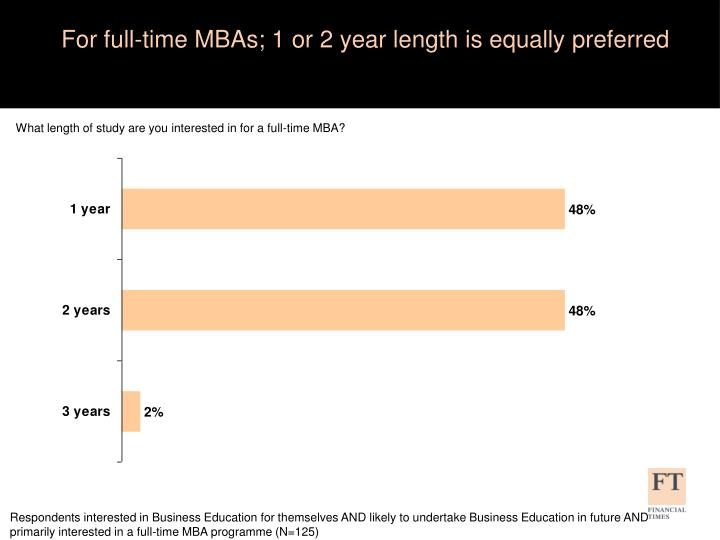 For full-time MBAs; 1 or 2 year length is equally preferred