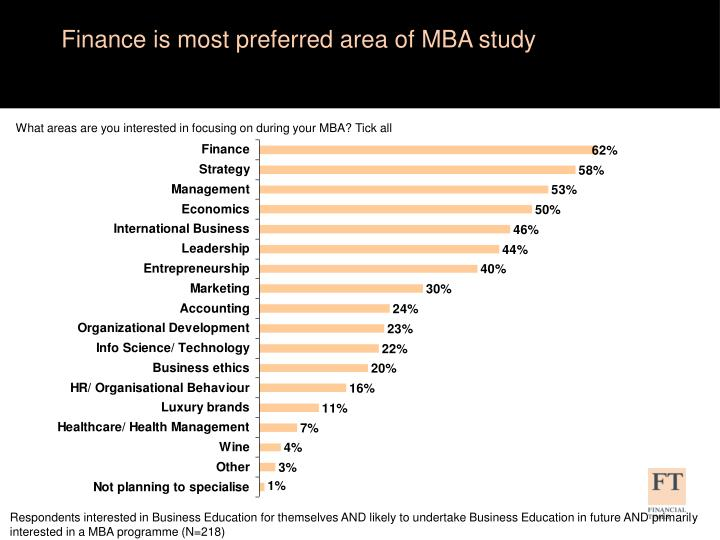 Finance is most preferred area of MBA study