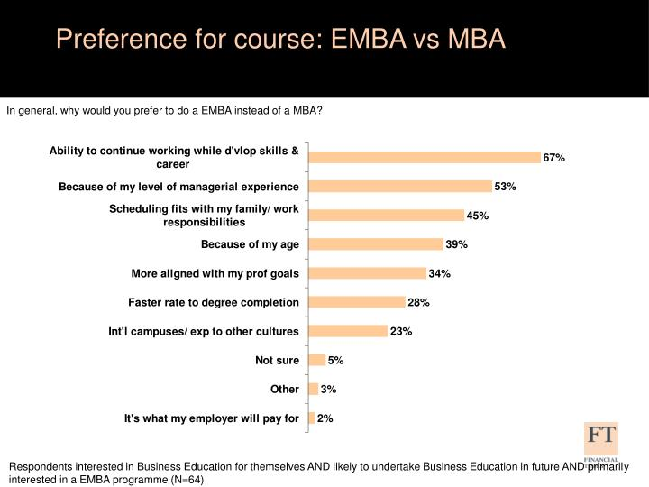 Preference for course: EMBA vs MBA