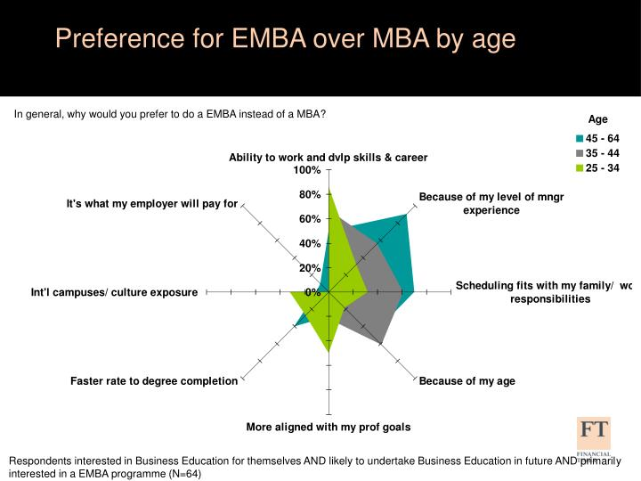 Preference for EMBA over MBA by age