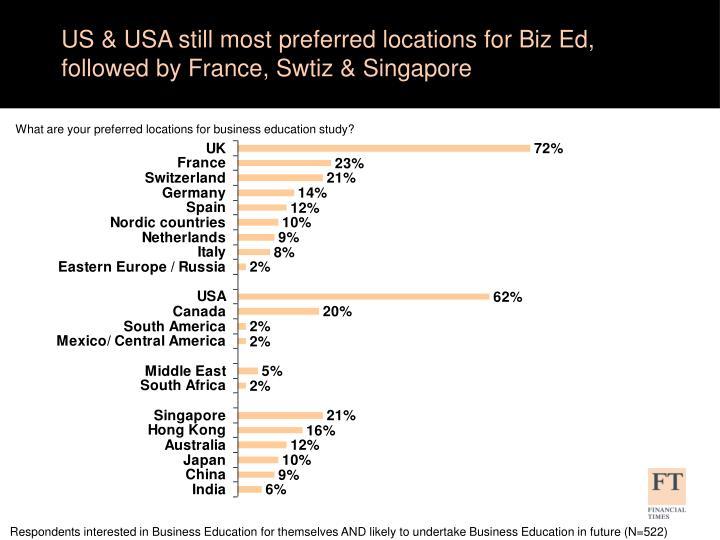 US & USA still most preferred locations for Biz Ed, followed by France, Swtiz & Singapore