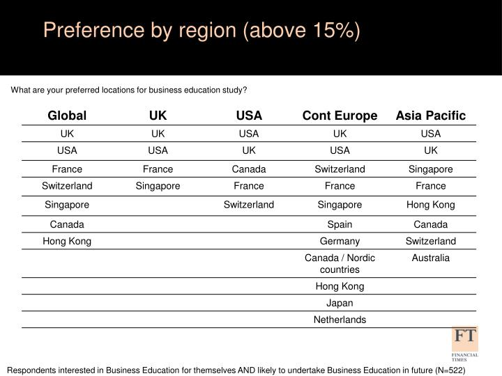 Preference by region (above 15%)