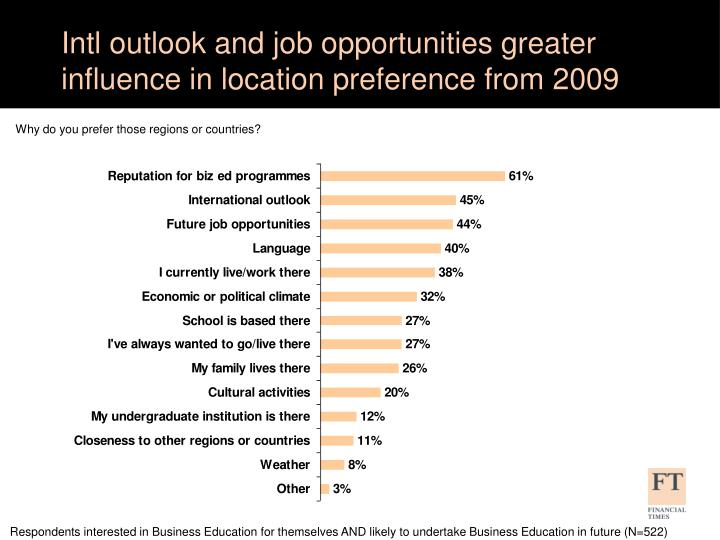 Intl outlook and job opportunities greater influence in location preference from 2009