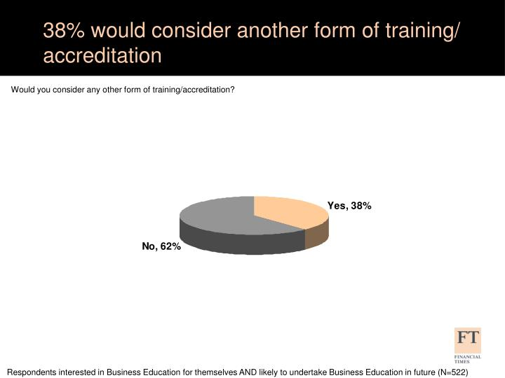 38% would consider another form of training/ accreditation
