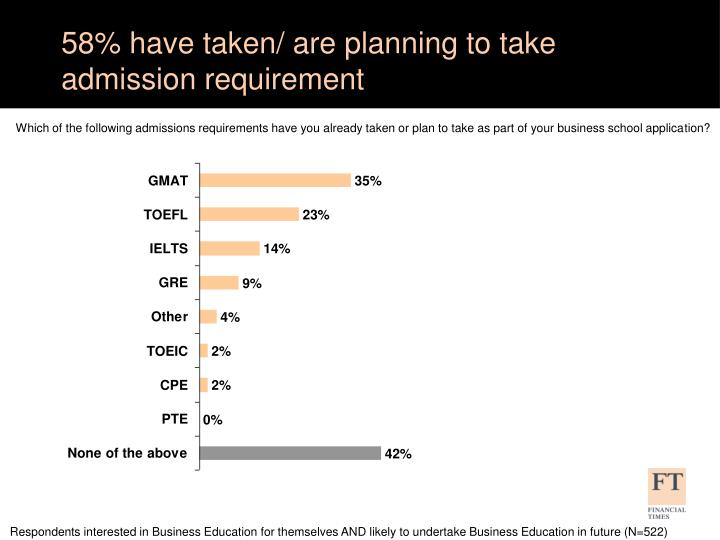 58% have taken/ are planning to take admission requirement