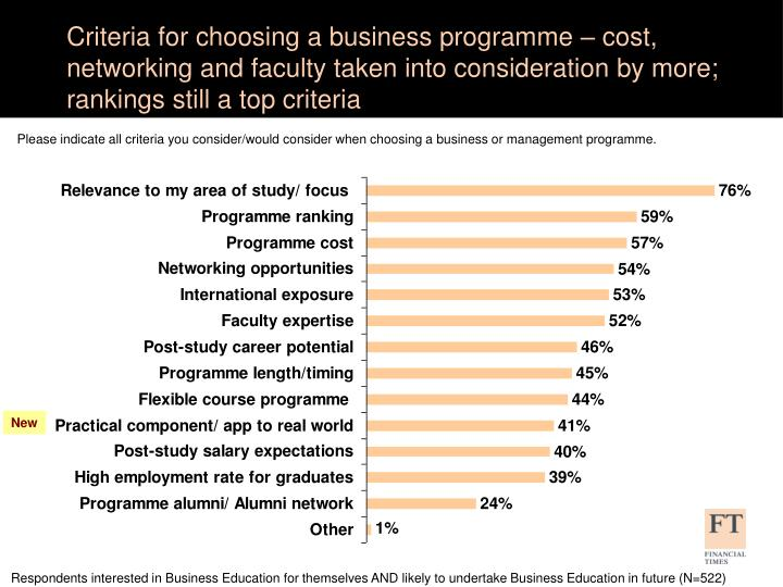 Criteria for choosing a business programme – cost, networking and faculty taken into consideration by more; rankings still a top criteria