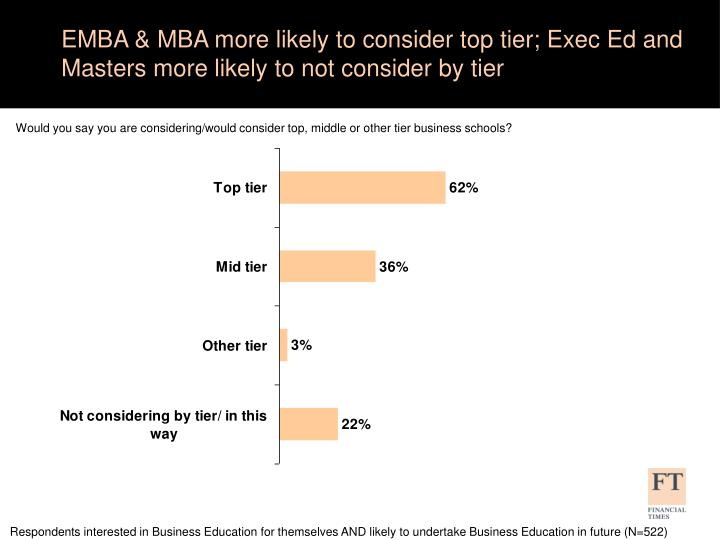 EMBA & MBA more likely to consider top tier; Exec Ed and Masters more likely to not consider by tier