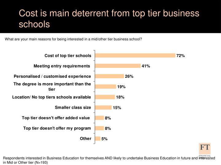 Cost is main deterrent from top tier business schools