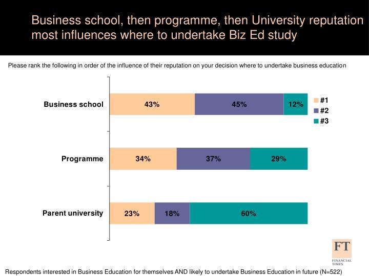 Business school, then programme, then University reputation most influences where to undertake Biz Ed study