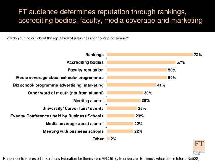 FT audience determines reputation through rankings, accrediting bodies, faculty, media coverage and marketing