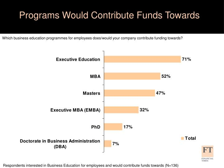 Programs Would Contribute Funds Towards