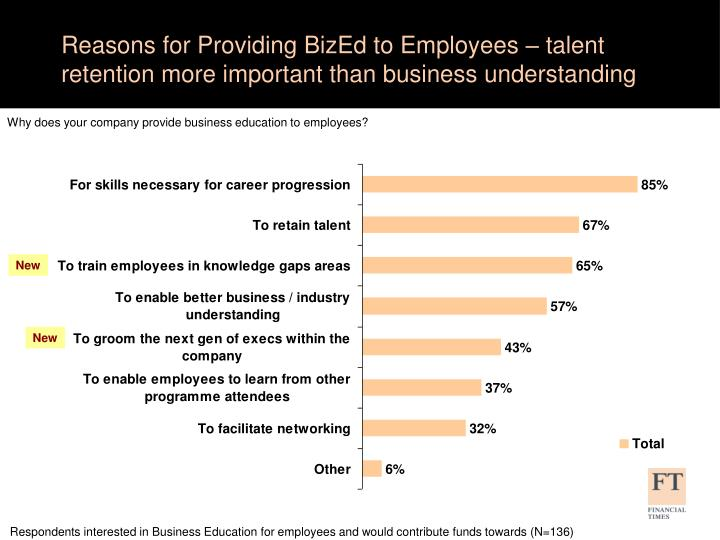 Reasons for Providing BizEd to Employees – talent retention more important than business understanding