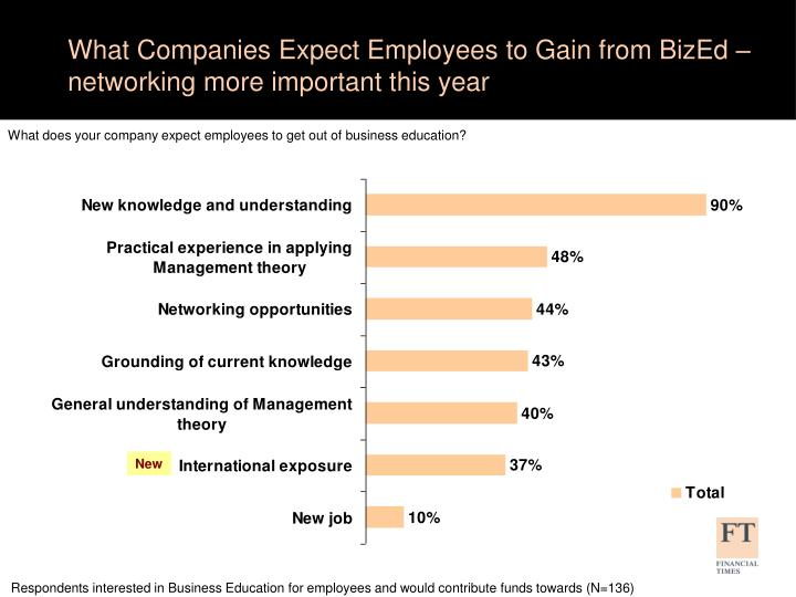 What Companies Expect Employees to Gain from BizEd – networking more important this year