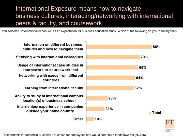 International Exposure means how to navigate