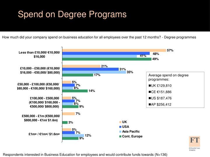 Spend on Degree Programs