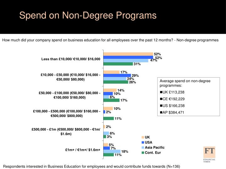 Spend on Non-Degree Programs