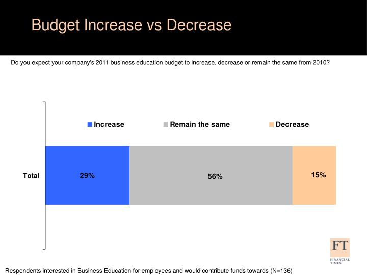 Budget Increase vs Decrease