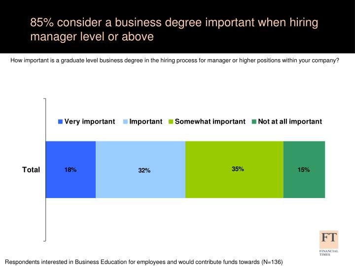 85% consider a business degree important when hiring manager level or above