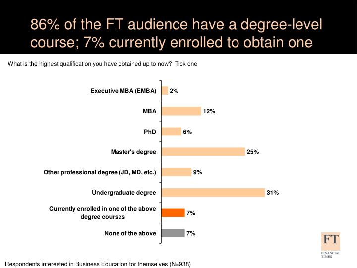 86% of the FT audience have a degree-level course; 7% currently enrolled to obtain one