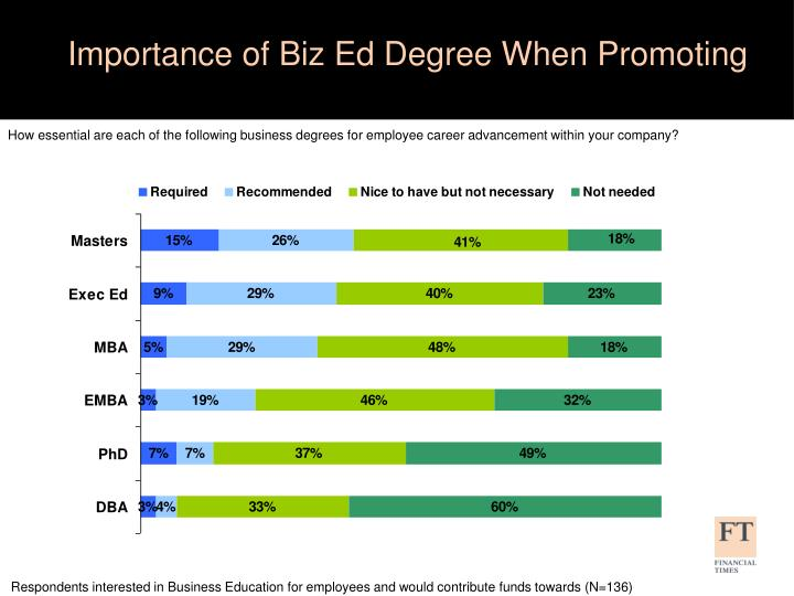 Importance of Biz Ed Degree When Promoting