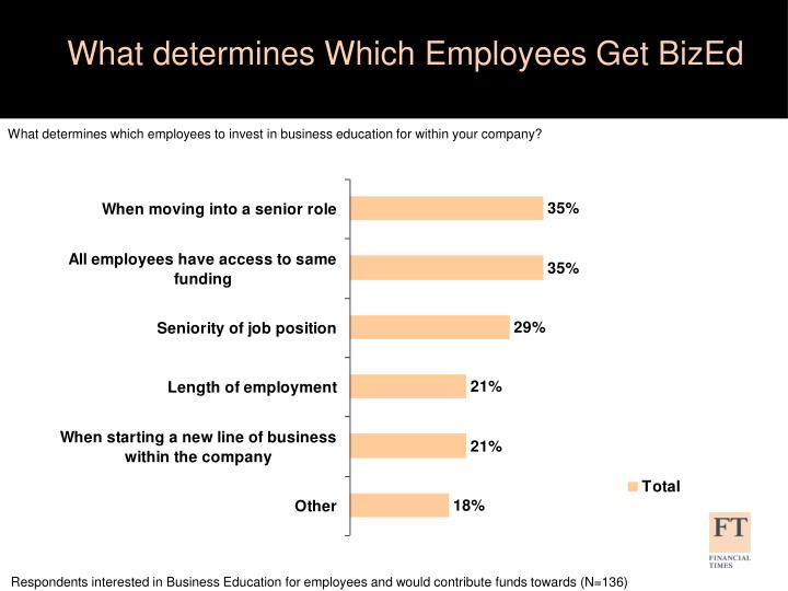 What determines Which Employees Get BizEd