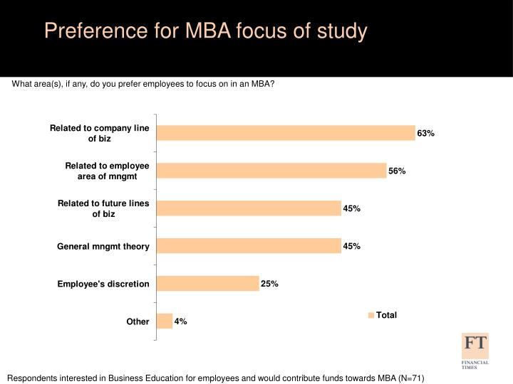 Preference for MBA focus of study