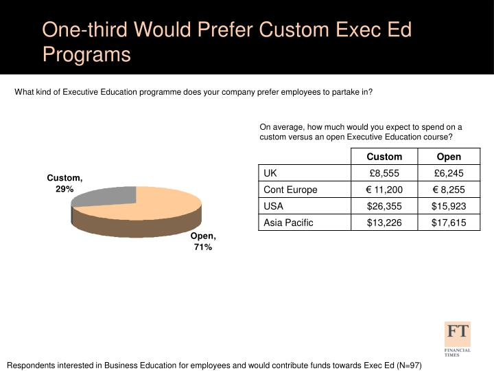 One-third Would Prefer Custom Exec Ed Programs