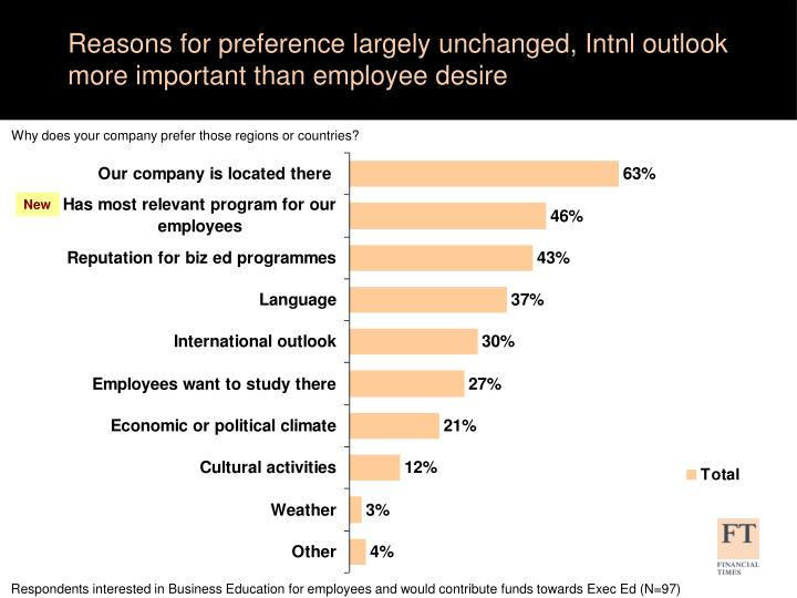 Reasons for preference largely unchanged, Intnl outlook more important than employee desire
